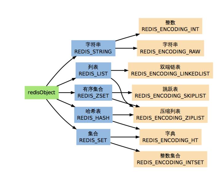 Redis各种数据类型_以及它们的编码方式